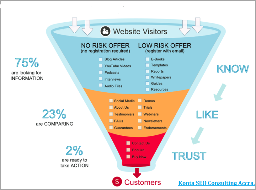 buyer funnel content distribution channels
