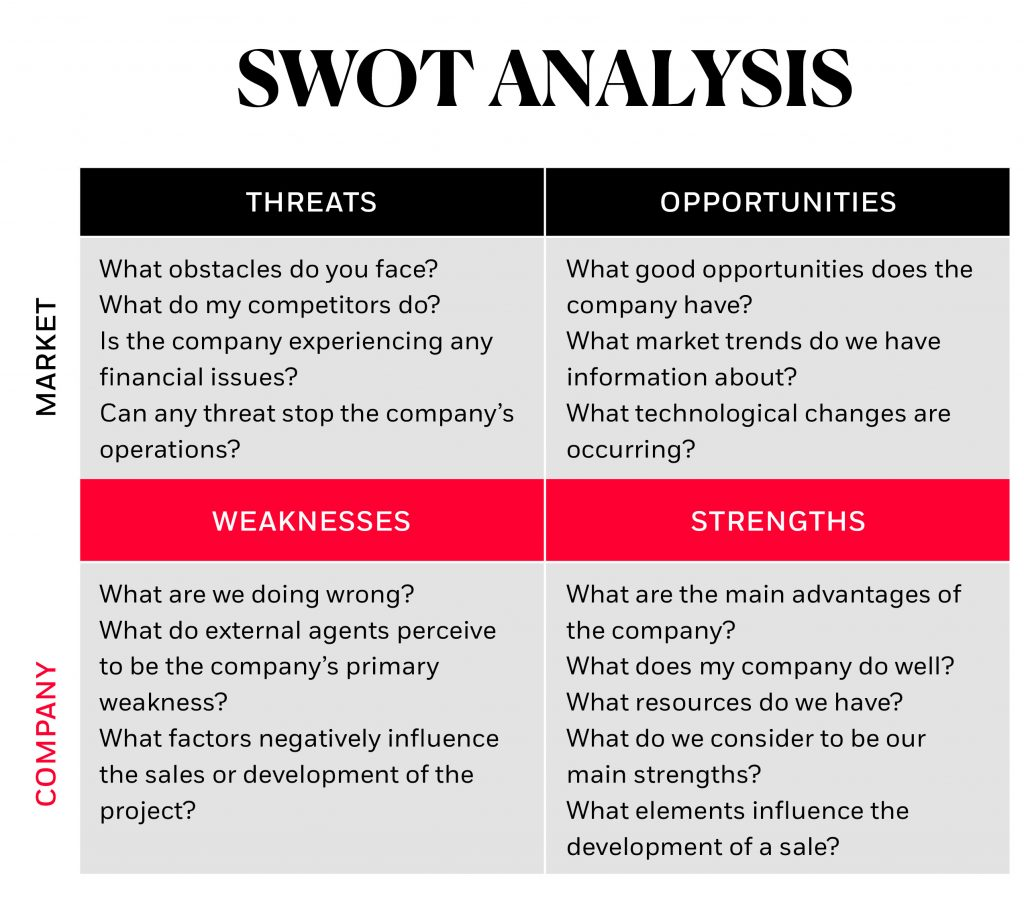 SEO SWOT analysis