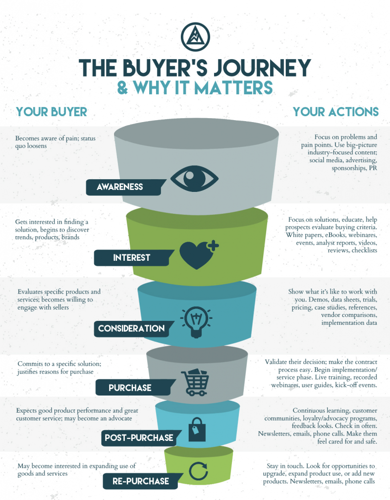 buyer journey konta seo