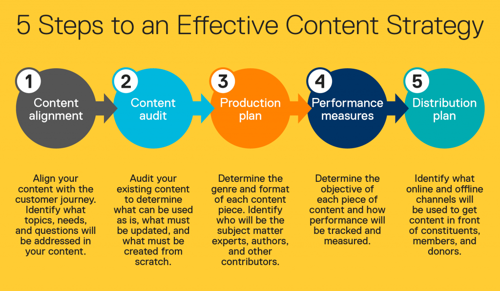 solid content marketing strategy