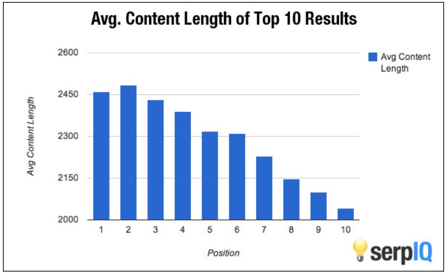Create Long-Form Content