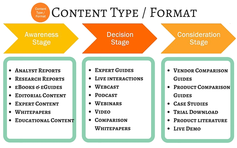 SEO Content types & format