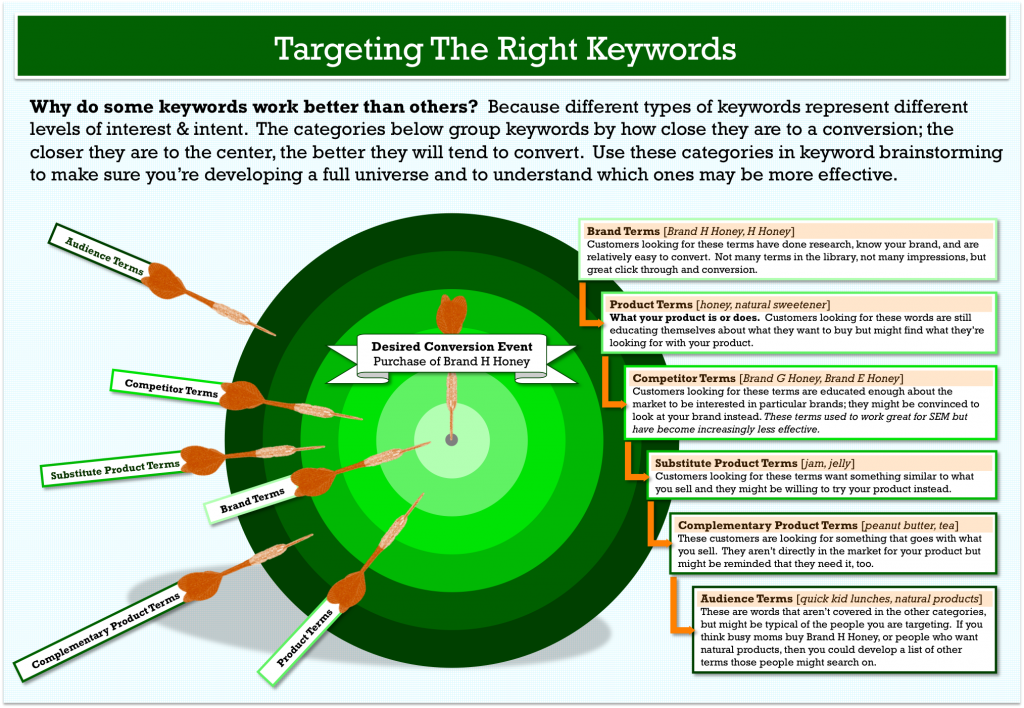 HOW TO TARGET THE RIGHT KEYWORDS