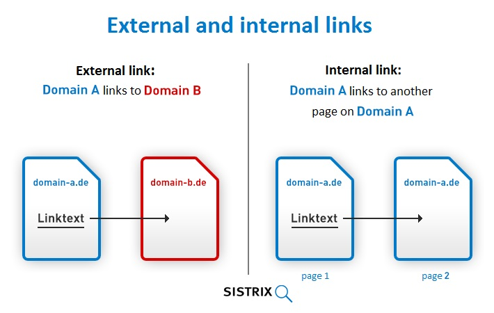 SEO techniques internal links