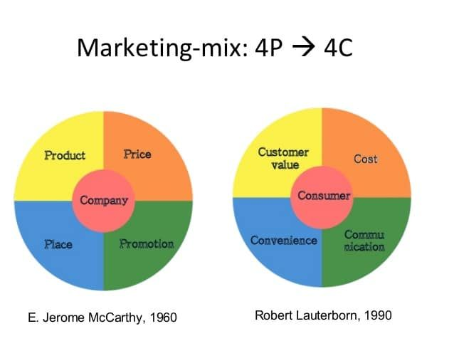 the marketing mix 4ps and 4cs
