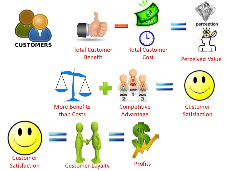 total cost to satisfaction marketing goal