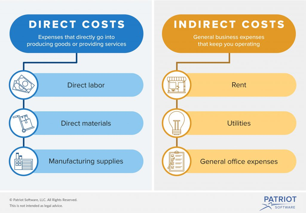 direct and indirect cost classification in goal setting