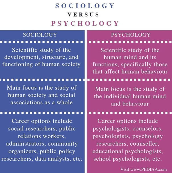 digital marketing is more sociology and psychology than technology