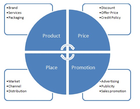 the marketing mix 4Ps