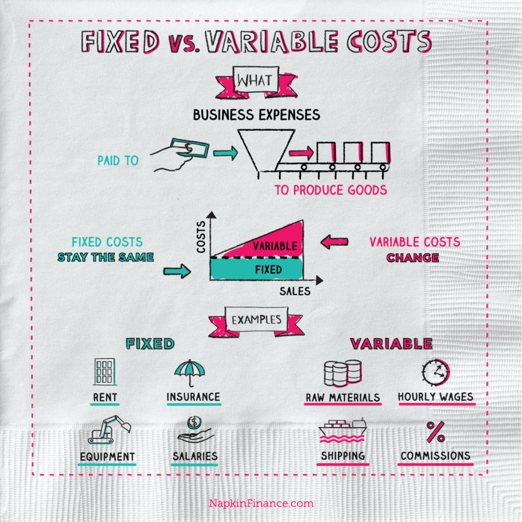 fixed and variable cost marketing