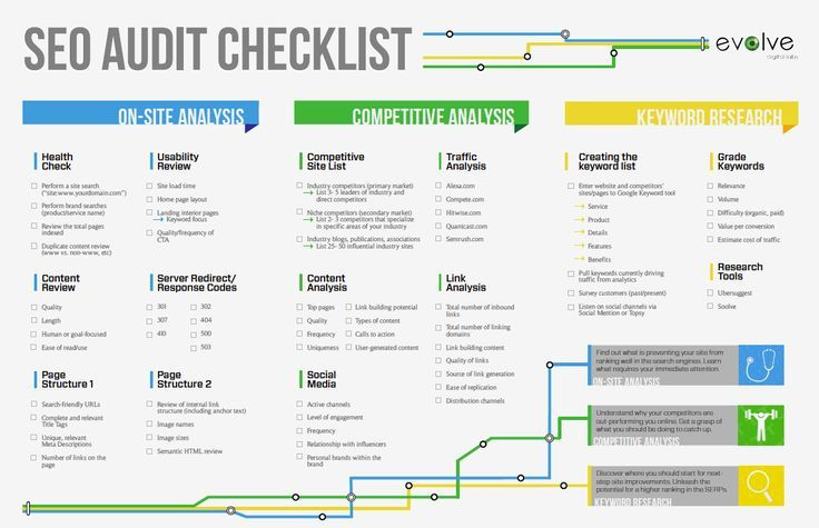 SEO audit process & checklist