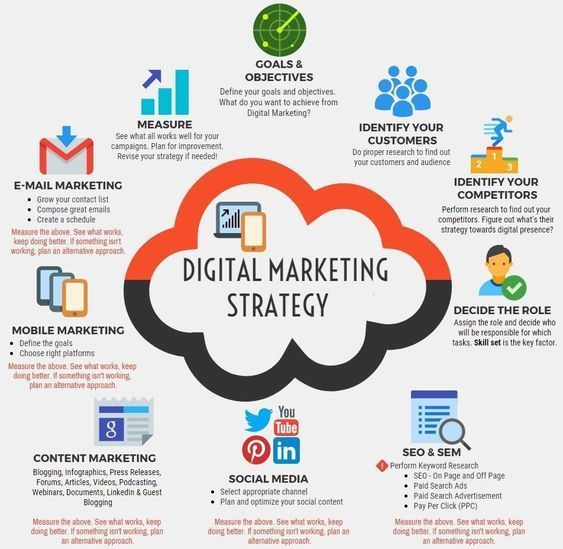 SEO Consulting and digital marketing strategy for business