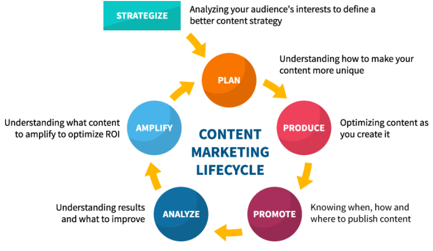 Accra contnet marketing services &strategy