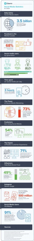 social media marketing stats oberlo