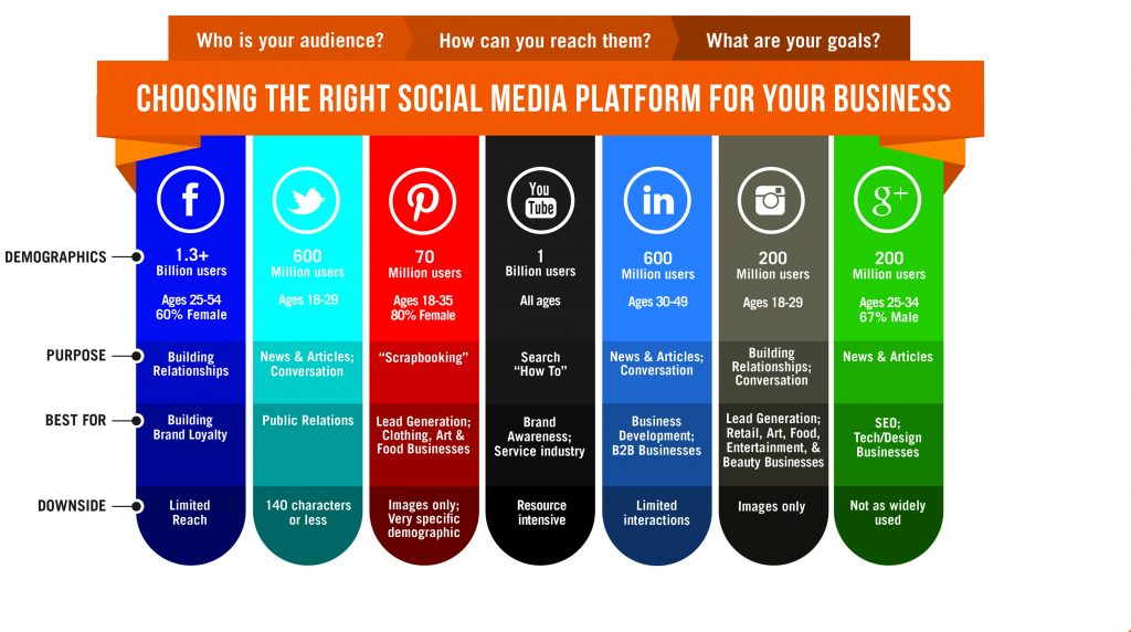 choose the right social platform for your business and SEO link building opportunities.
