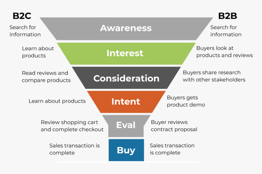 B2B vs B2C sales funnel