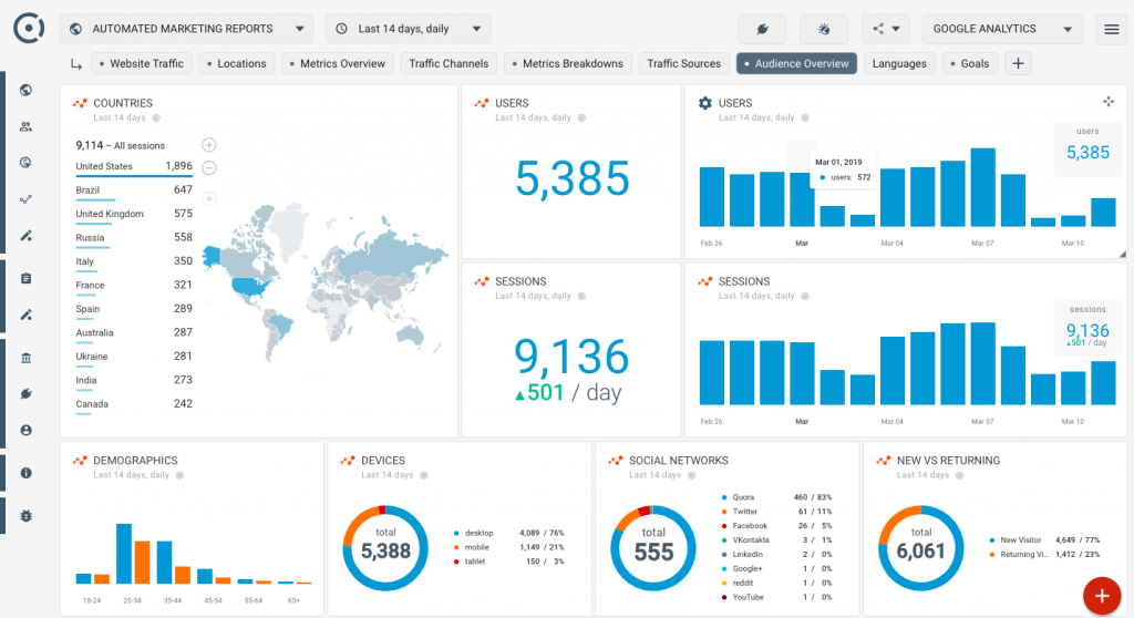 Google analytics Internet Marketing Company Accra Ghana