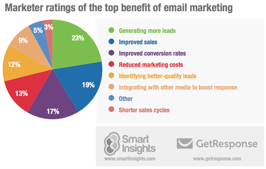 small business free advertising ideas. benefits of email marketing