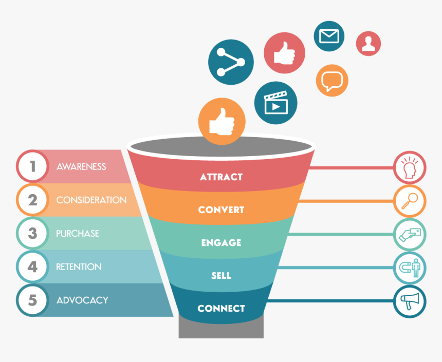 sales funnel digital marketing