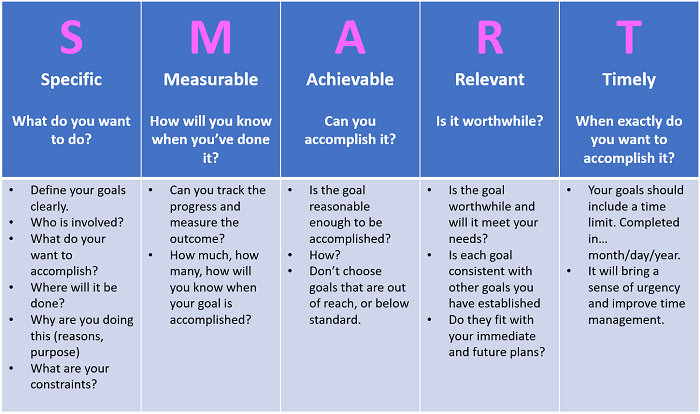 SMART Goals How to Make Your Goals Achievable