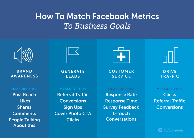 how to match facebook metrics to business goals Coschedule