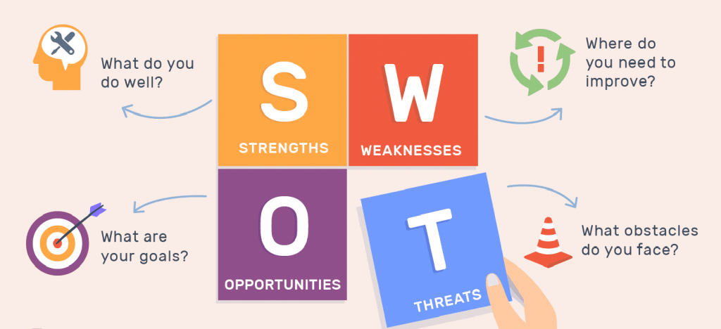 current business marketing strategy SWOT analysis example questions