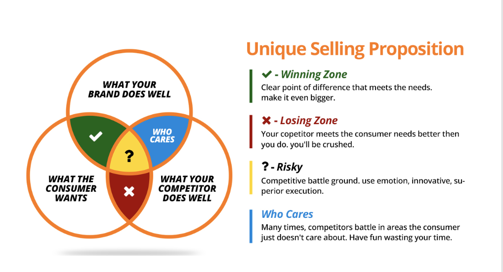identifying your unique value proposition for promoting your business online