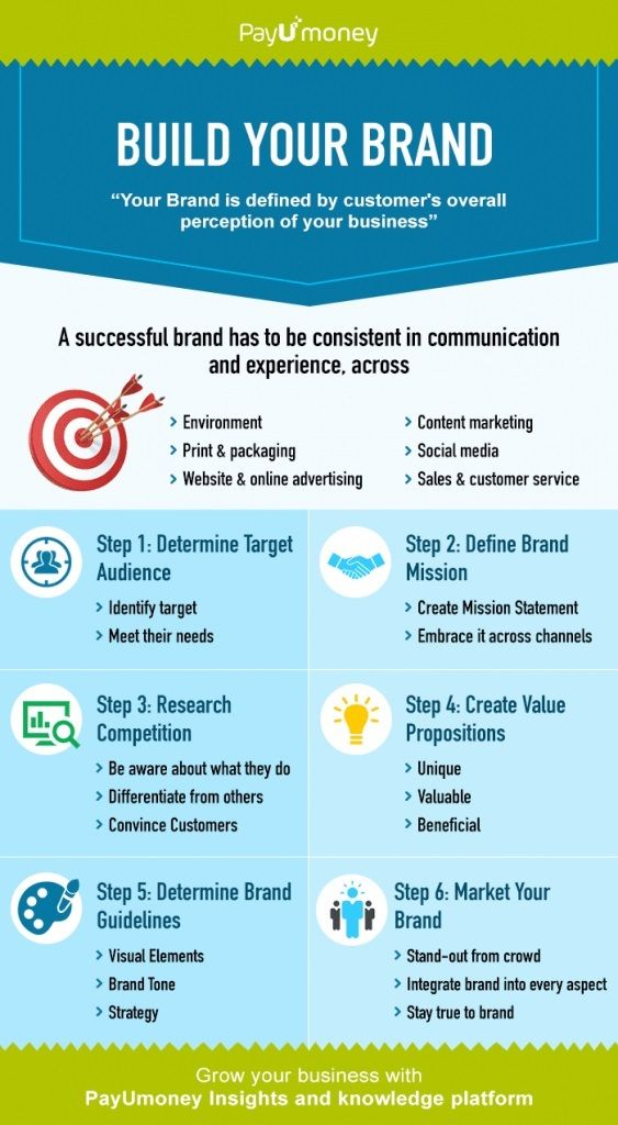 Infographic : step by step guide to build a brand