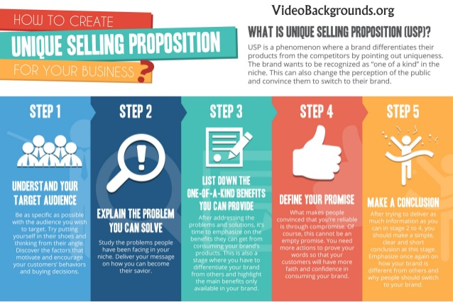 How to choose a unique selling proposition for your digital marketing campaign action plan