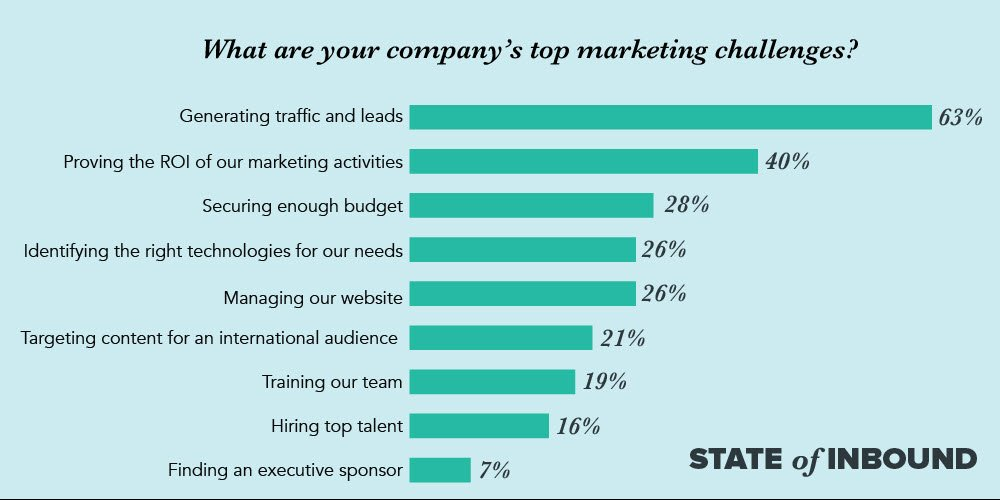 What are your company's top marketing challenges? State of inbound