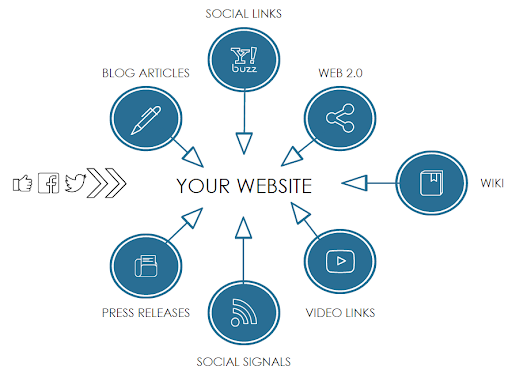 business marketing strategy by  channels