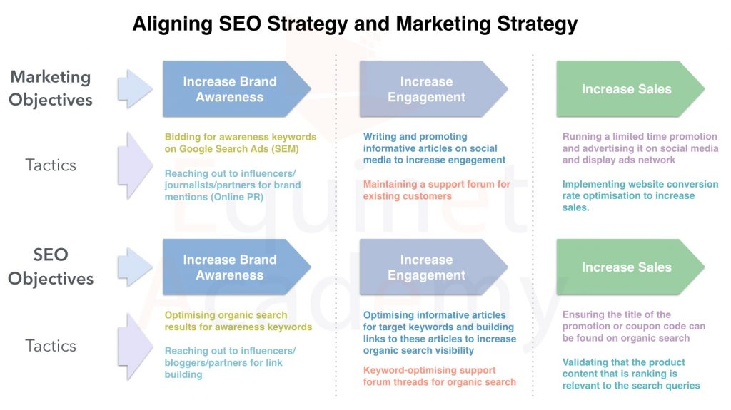 How to align your 2021 SEO strategy to your business marketing goals
