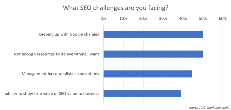 seo challenges to small and mid-sized businesses