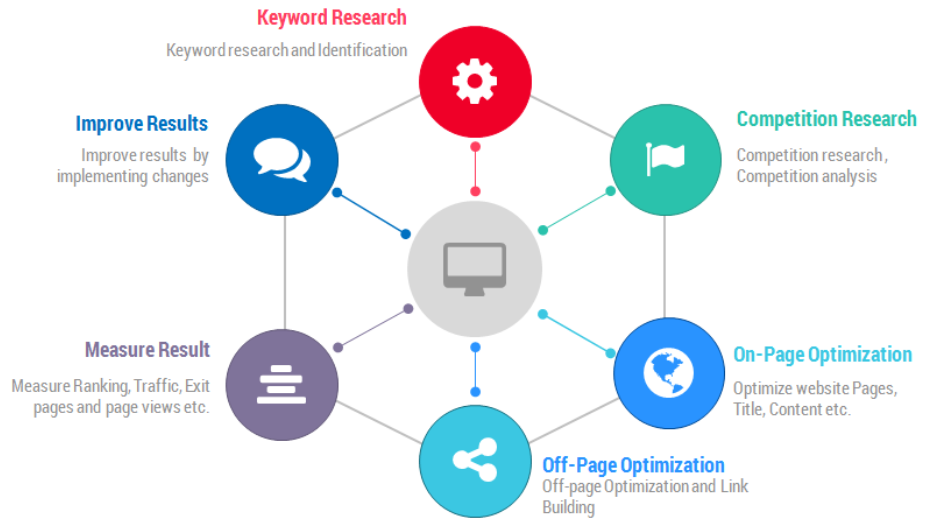 Business SEO marketing process by konta digital marketing consultant accra